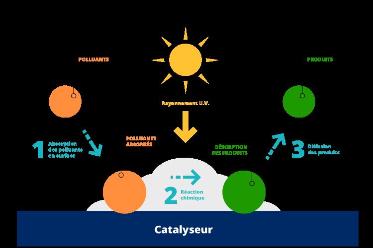https://groupe-exprim.com/wp-content/uploads/2020/06/processus_catalyse.png